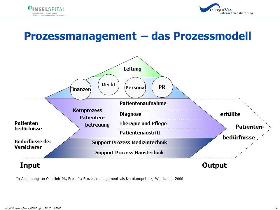 convi_o2-Kongress_Davos_071117.ppt / TR / 31.10.200714 Prozessmanagement – das Prozessmodell Patienten- Personal PR erfüllte bedürfnisse Leitung Patie