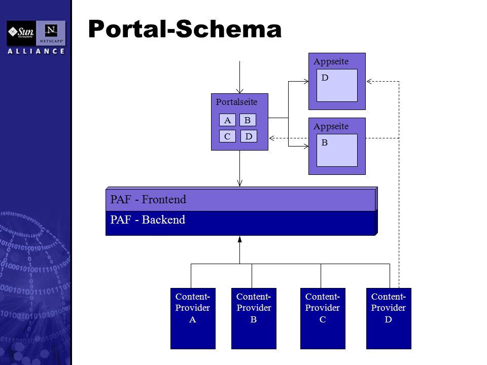 Portal-Schema Portalseite Content- Provider A Content- Provider B Content- Provider C AB C PAF - Backend PAF - Frontend Appseite D Content- Provider D D Appseite B