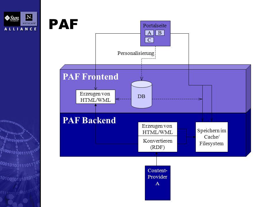PAF Backend PAF Frontend PAF Portalseite AB C Content- Provider A Konvertieren (RDF) Erzeugen von HTML/WML Speichern im Cache/ Filesystem DB Personalisierung Erzeugen von HTML/WML