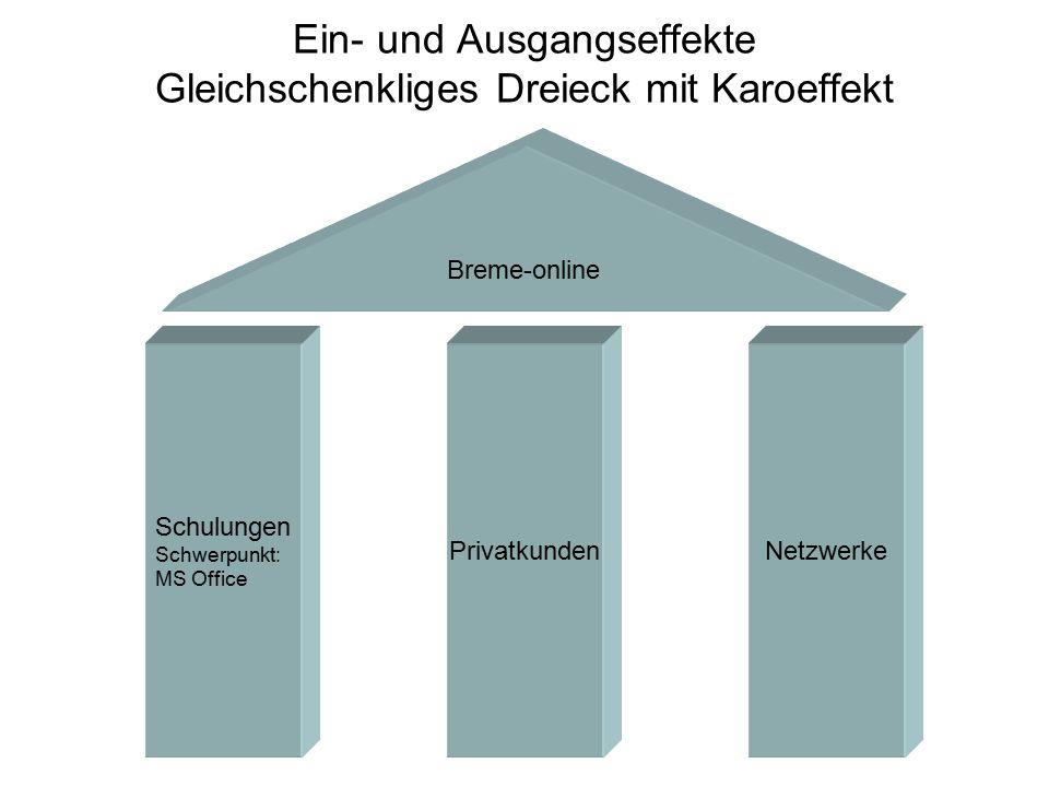 Schulungen Schwerpunkt: MS Office NetzwerkePrivatkunden Breme-online Ein- und Ausgangseffekte Gleichschenkliges Dreieck mit Karoeffekt