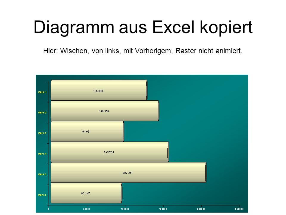 Diagramm aus Excel kopiert Hier: Wischen, von links, mit Vorherigem, Raster nicht animiert.