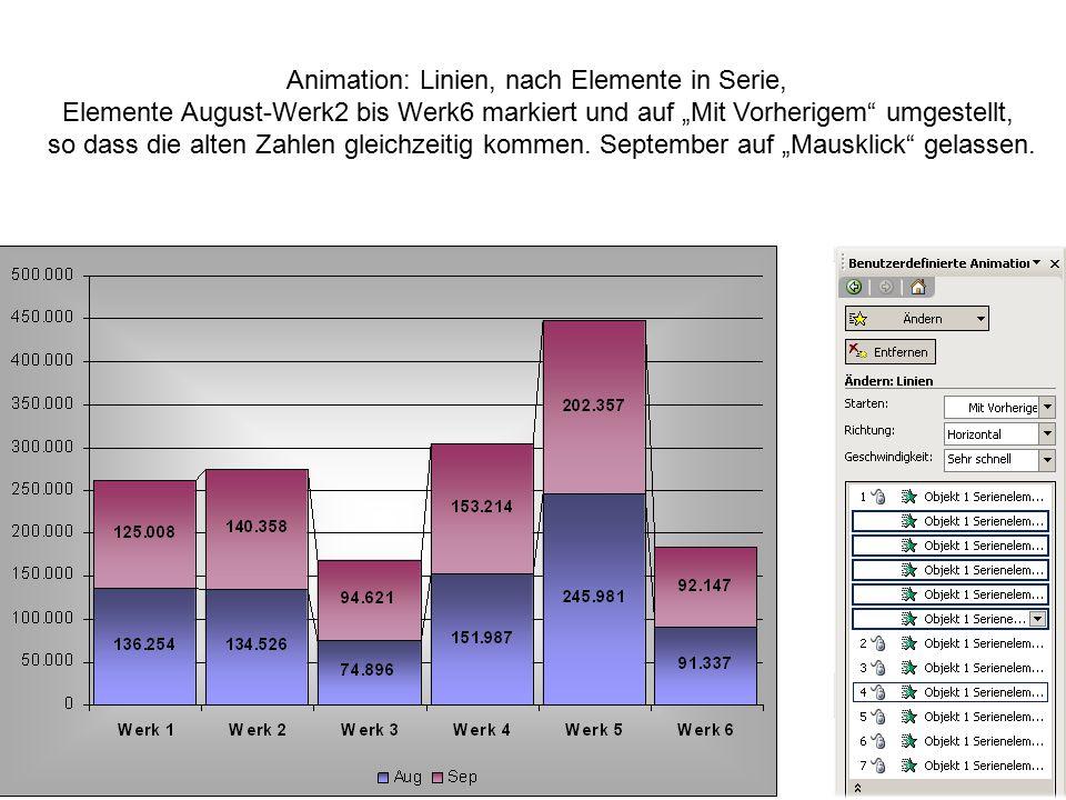 """Animation: Linien, nach Elemente in Serie, Elemente August-Werk2 bis Werk6 markiert und auf """"Mit Vorherigem"""" umgestellt, so dass die alten Zahlen glei"""