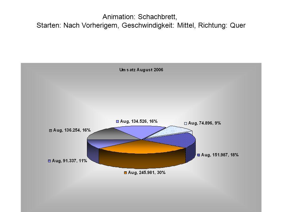 Animation: Schachbrett, Starten: Nach Vorherigem, Geschwindigkeit: Mittel, Richtung: Quer