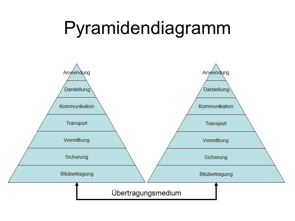 Pyramidendiagramm Anwendung Darstellung Kommunikation Transport Vermittlung Sicherung Bitübertragung Anwendung Darstellung Kommunikation Transport Ver