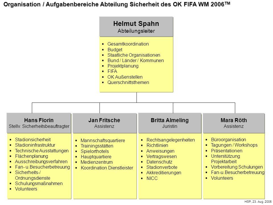 Organisation / Aufgabenbereiche Abteilung Sicherheit des OK FIFA WM 2006 TM HSP, 23. Aug. 2005  Gesamtkoordination  Budget  Staatliche Organisation