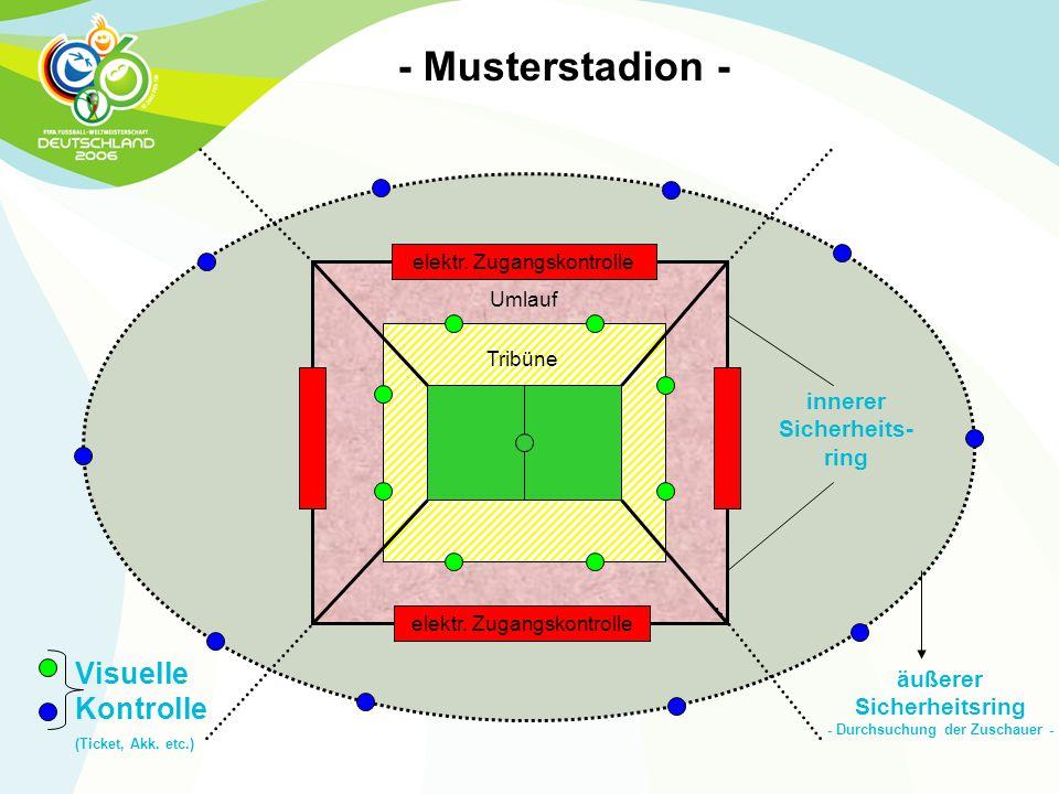 Tribüne elektr. Zugangskontrolle Visuelle Kontrolle (Ticket, Akk. etc.) innerer Sicherheits- ring äußerer Sicherheitsring - Durchsuchung der Zuschauer