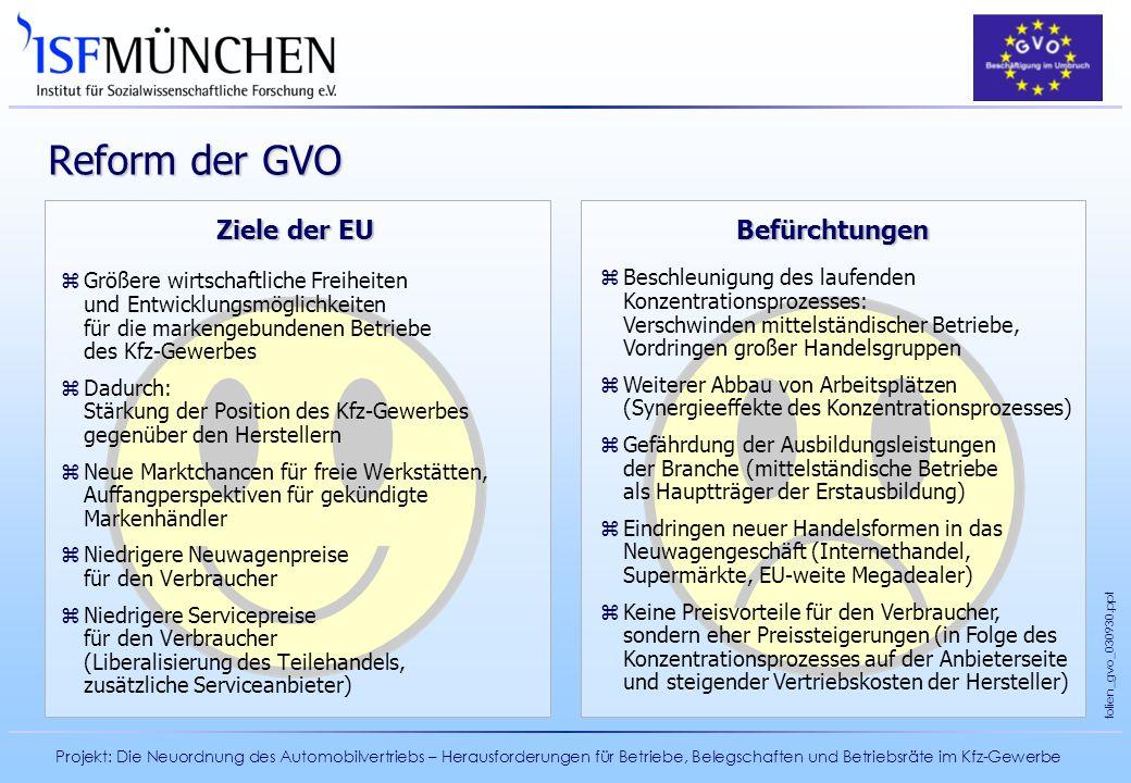 Projekt: Die Neuordnung des Automobilvertriebs – Herausforderungen für Betriebe, Belegschaften und Betriebsräte im Kfz-Gewerbe folien_gvo_030930.ppt Z