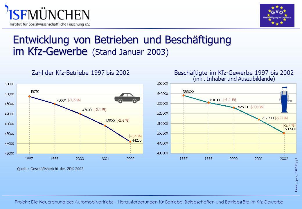 Projekt: Die Neuordnung des Automobilvertriebs – Herausforderungen für Betriebe, Belegschaften und Betriebsräte im Kfz-Gewerbe folien_gvo_030930.ppt E