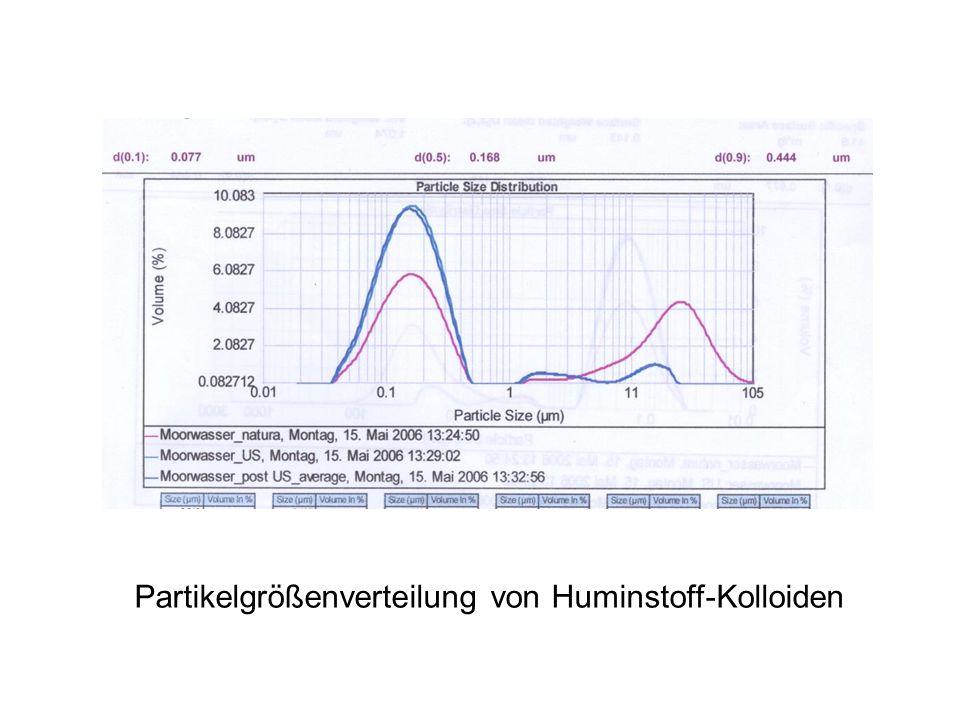 Partikelgrößenverteilung von Huminstoff-Kolloiden