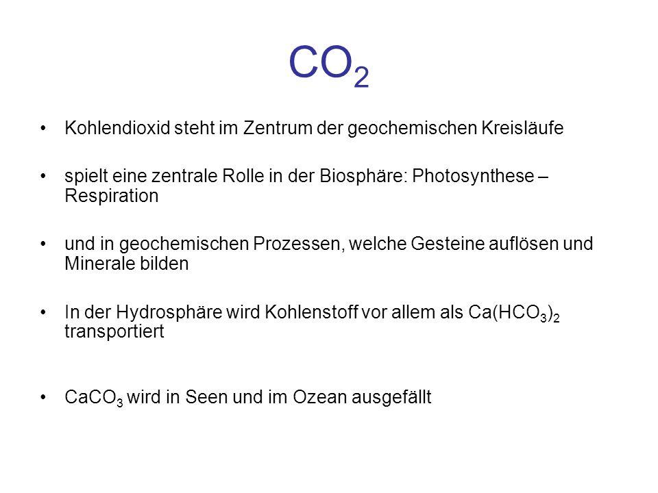 CO 2 Kohlendioxid steht im Zentrum der geochemischen Kreisläufe spielt eine zentrale Rolle in der Biosphäre: Photosynthese – Respiration und in geoche