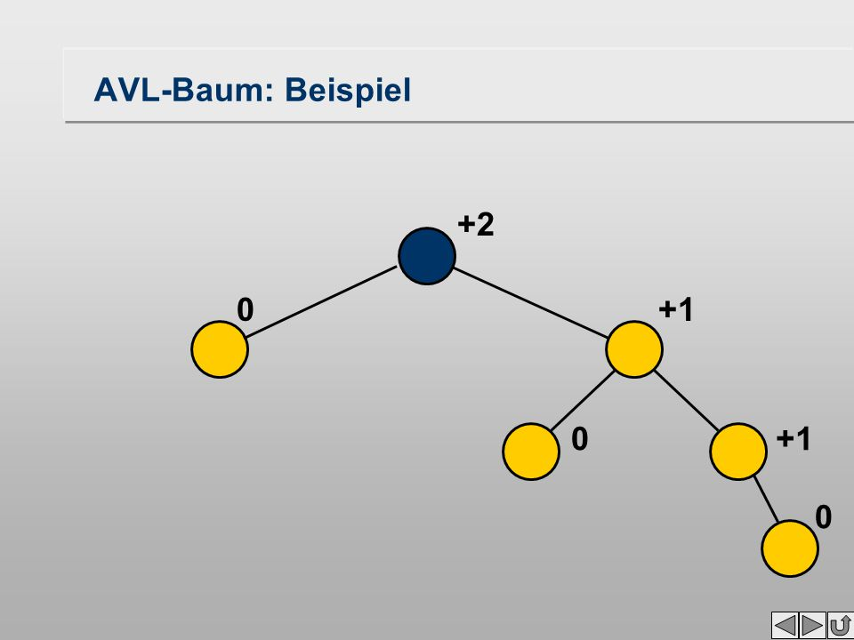 0 0 0 +2 AVL-Baum: Beispiel