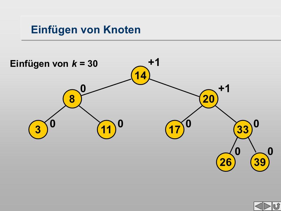 Einfügen von Knoten 2639 17113 208 33 14 00 0000 0+1 Einfügen von k = 30
