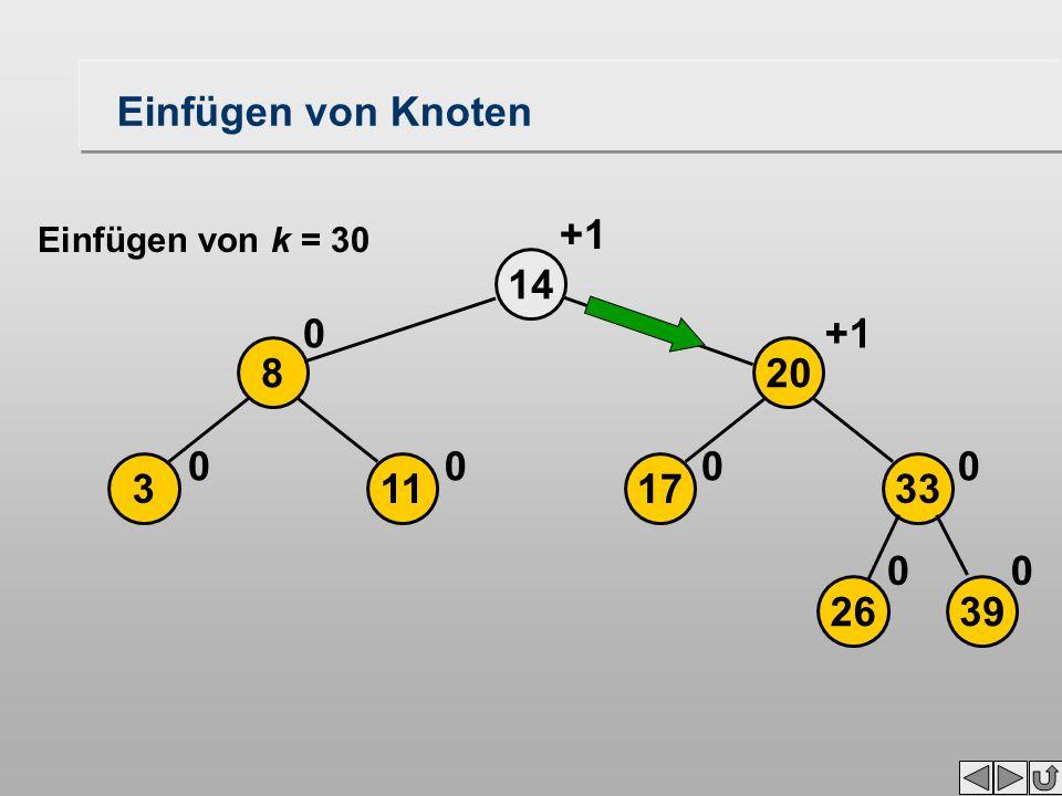 14 113 8 00 0 2639 17 20 33 00 00 +1 Einfügen von Knoten Einfügen von k = 30