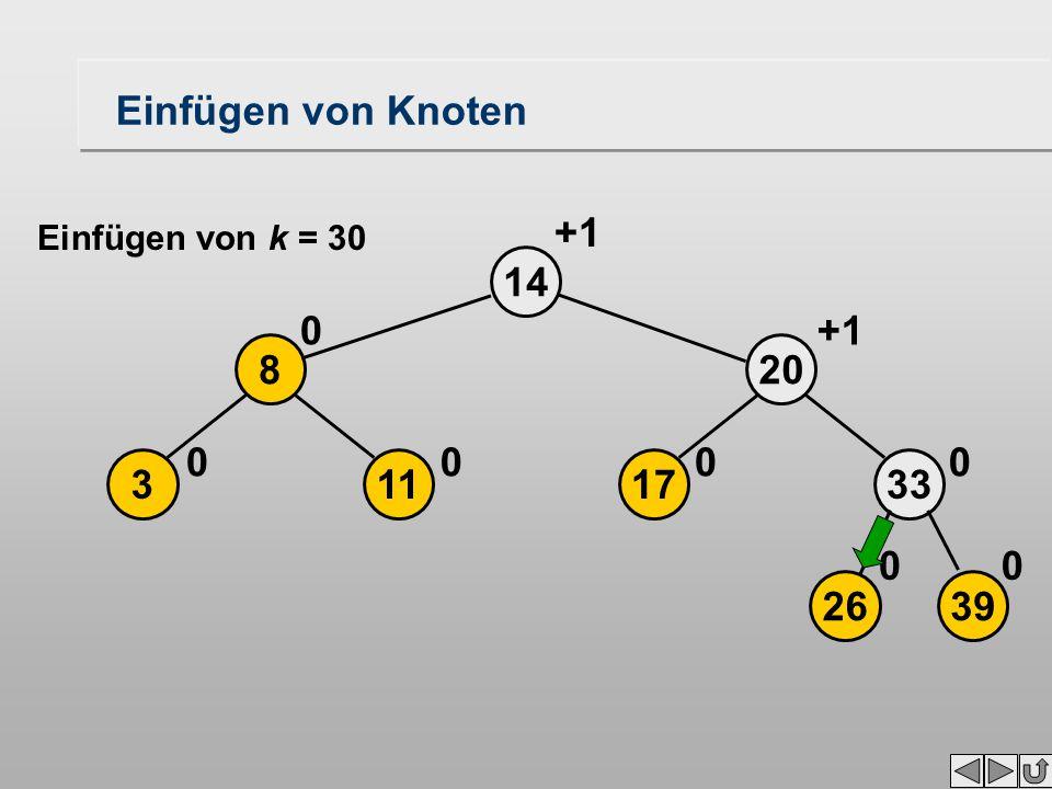 17 20 14 0 2639 33 00 0 113 8 00 0 +1 Einfügen von Knoten Einfügen von k = 30