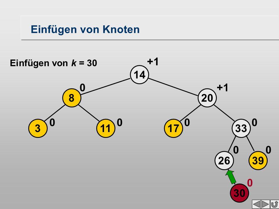 14 30 2639 33 00 0 113 8 00 0 17 20 0 +1 0 Einfügen von Knoten Einfügen von k = 30