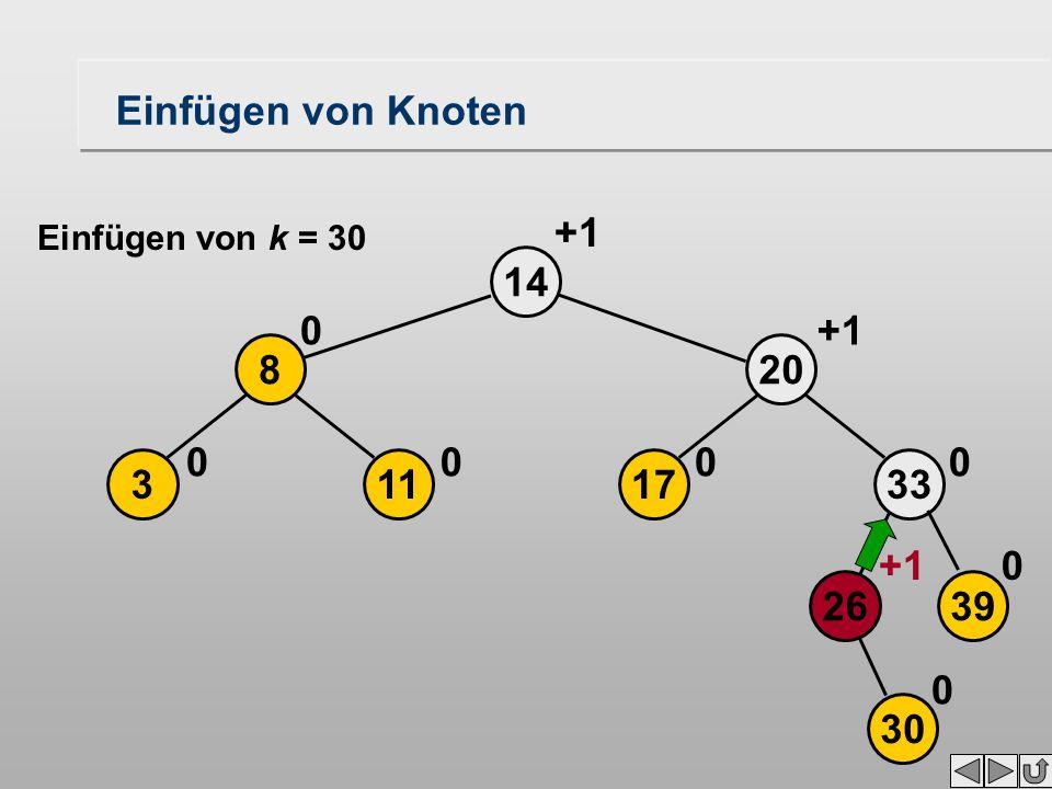 14 +1 113 8 00 0 17 20 0 +1 30 2639 33 0 0 0 Einfügen von Knoten Einfügen von k = 30