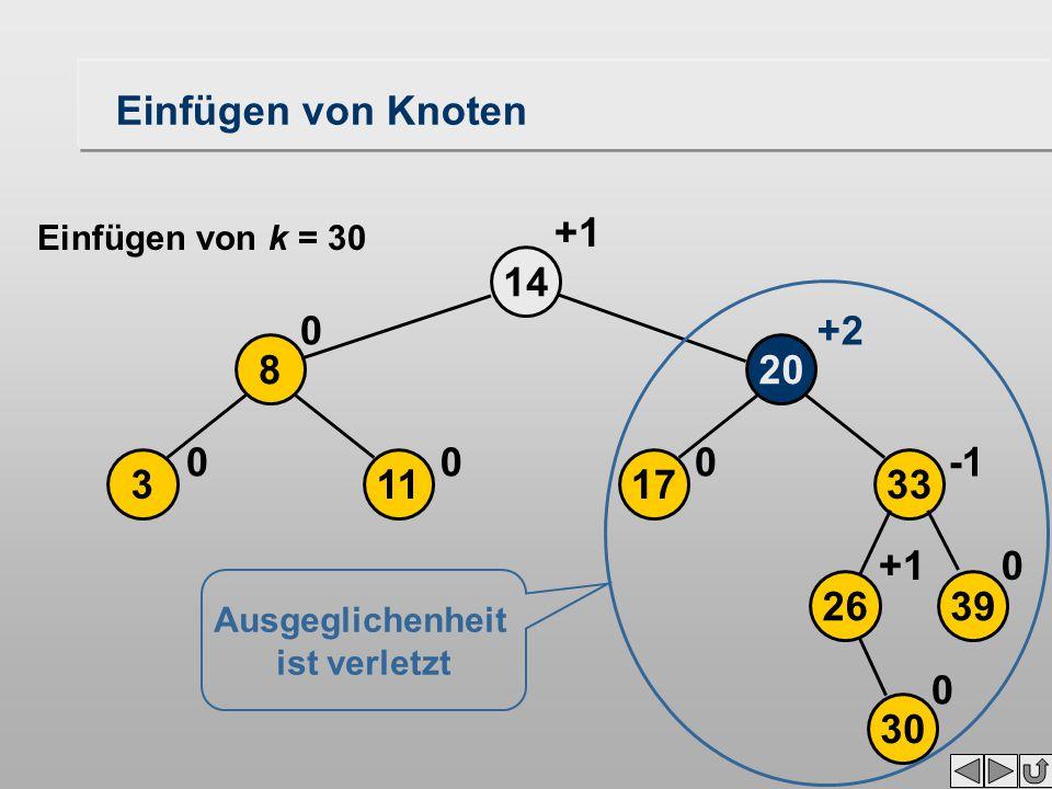17 20 14 0 113 8 00 0 +2 +1 2639 33 30 0+1 0 Ausgeglichenheit ist verletzt Einfügen von Knoten Einfügen von k = 30