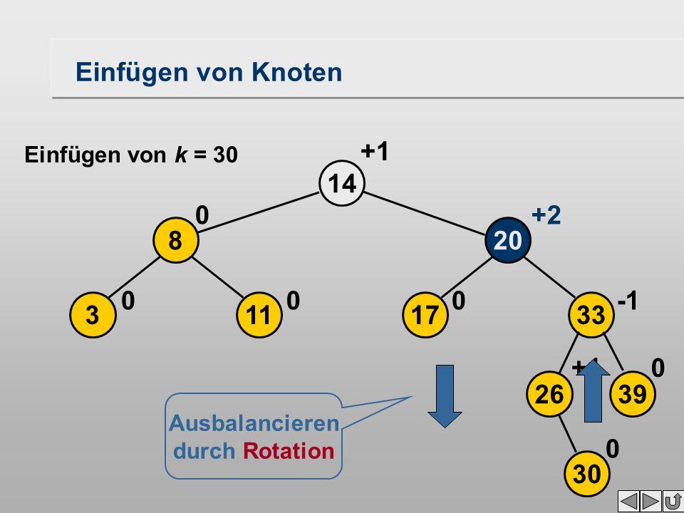17 20 14 0 113 8 00 0+2 +1 2639 33 30 0+1 0 Ausbalancieren durch Rotation Einfügen von Knoten Einfügen von k = 30