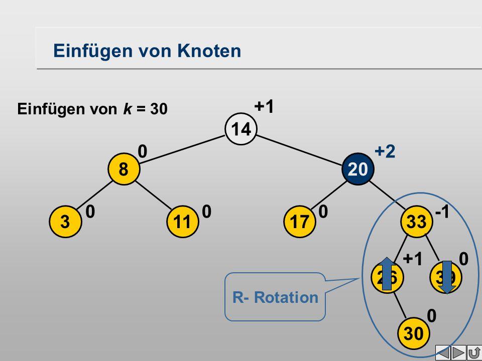 2639 17113 208 33 14 30 0+1 000 0+2 +1 0 Einfügen von Knoten R- Rotation Einfügen von k = 30