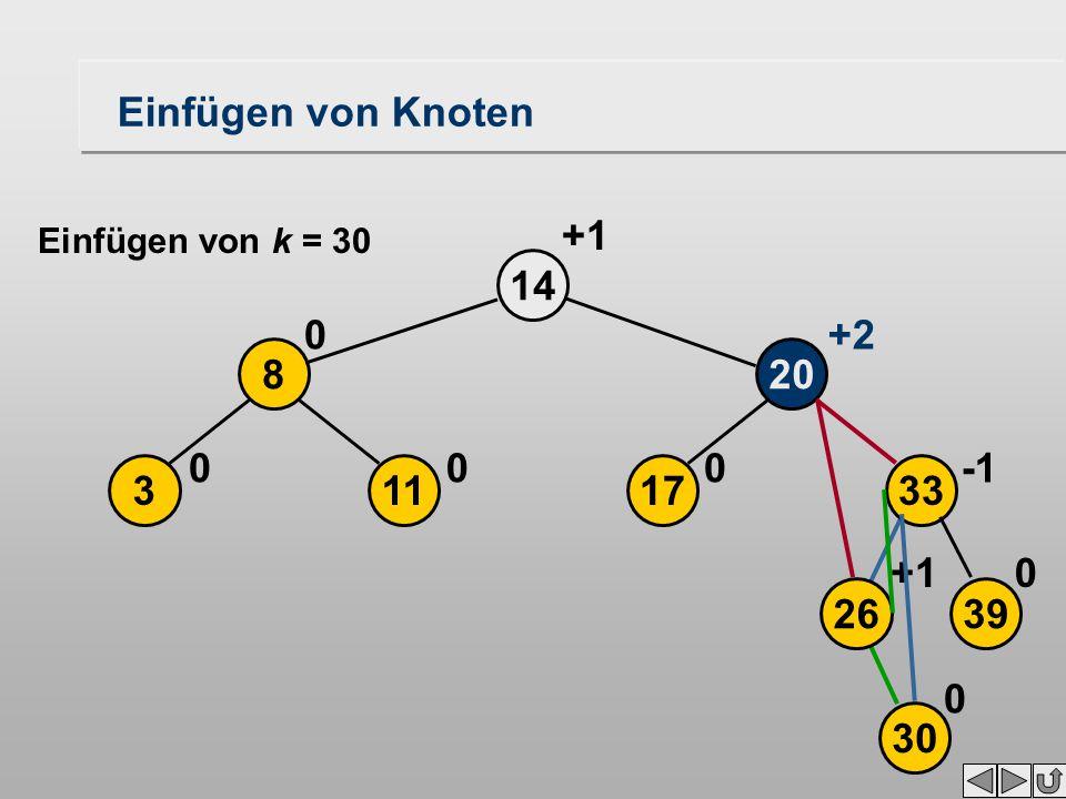 17 20 14 0 113 8 00 0 +2 +1 2639 33 30 0+1 0 Einfügen von Knoten Einfügen von k = 30