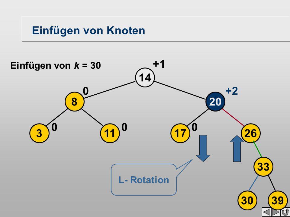 17 20 14 0 113 8 00 0 +2 +1 26 3039 33 L- Rotation Einfügen von Knoten Einfügen von k = 30