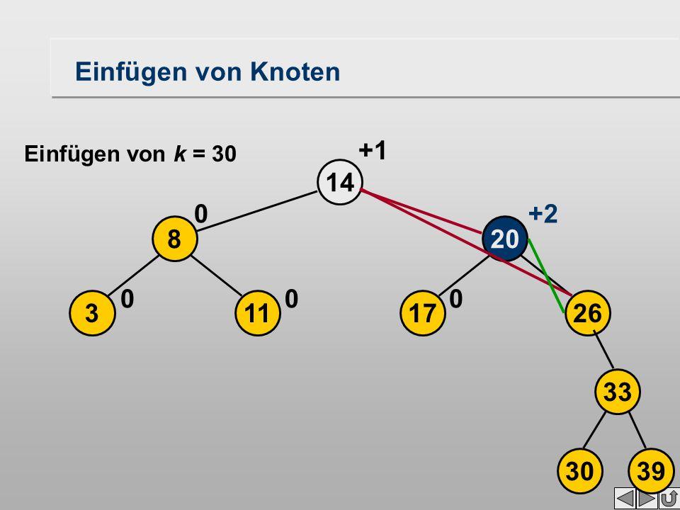 17 20 26 14 0 113 8 00 0+2 +1 3039 33 Einfügen von Knoten Einfügen von k = 30