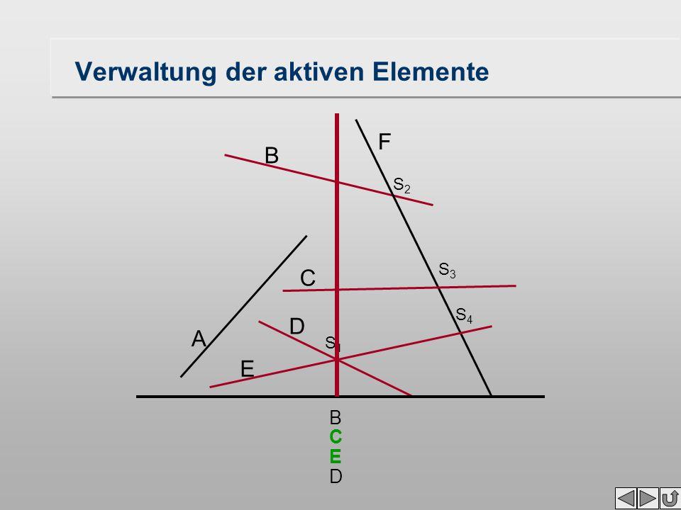 Verwaltung der aktiven Elemente A B F C D E S1S1 S3S3 S2S2 S4S4 B E C D