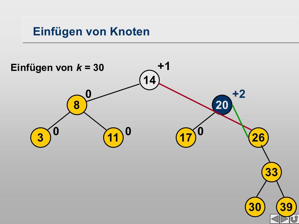 17113 208 26 14 000 0+2 +1 3039 33 Einfügen von Knoten Einfügen von k = 30