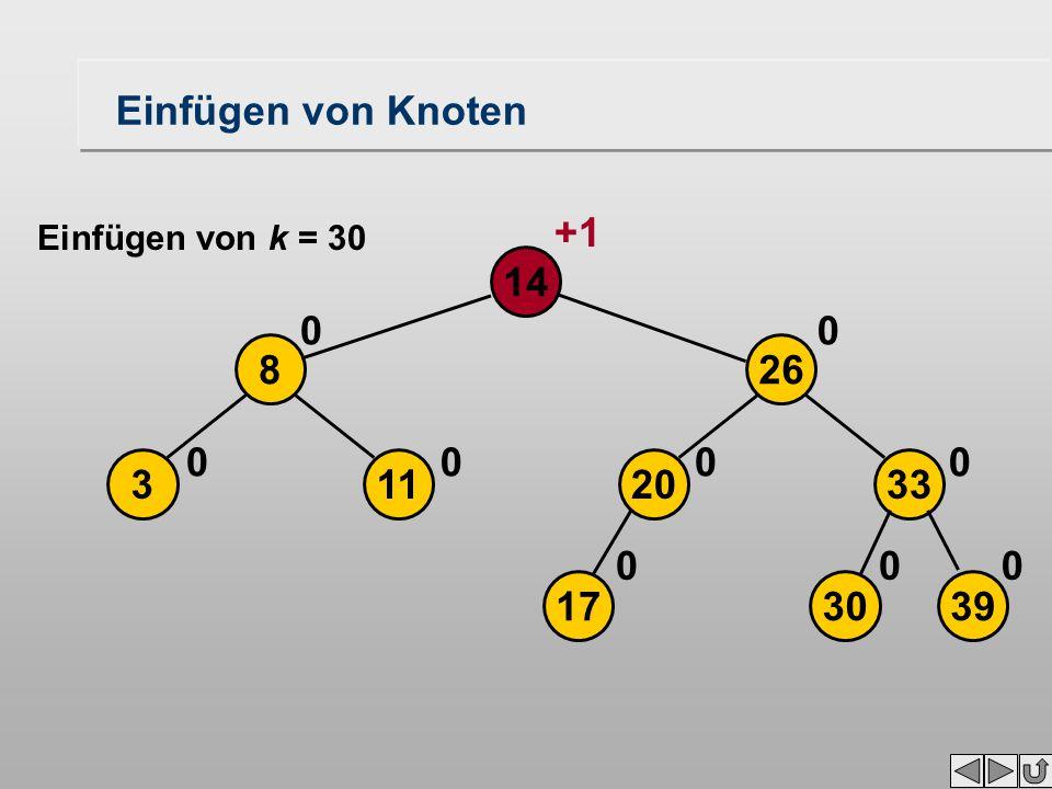 113 268 14 0 00 00 +1 17 Einfügen von Knoten Einfügen von k = 30 39 2033 0 00 0 30