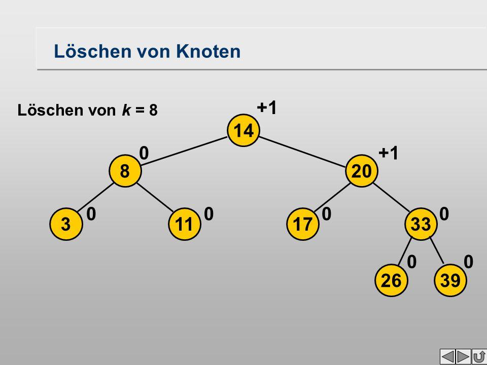 Löschen von Knoten 2639 17113 208 33 14 00 0000 0+1 Löschen von k = 8