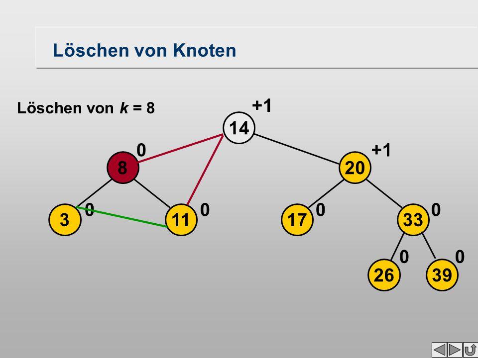 Löschen von Knoten 113 8 14 00 0 2639 17 20 33 00 00 +1 Löschen von k = 8