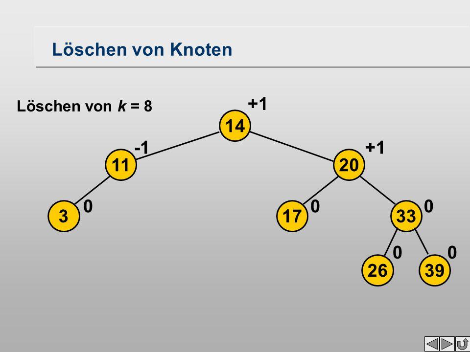 Löschen von Knoten 3 14 0 11 2639 17 20 33 00 00 +1 Löschen von k = 8
