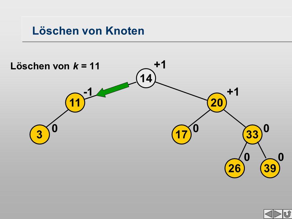 Löschen von Knoten 3 14 0 11 2639 17 20 33 00 00 +1 Löschen von k = 11