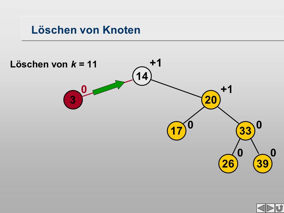 Löschen von Knoten 14 3 0 2639 17 20 33 00 00 +1 Löschen von k = 11
