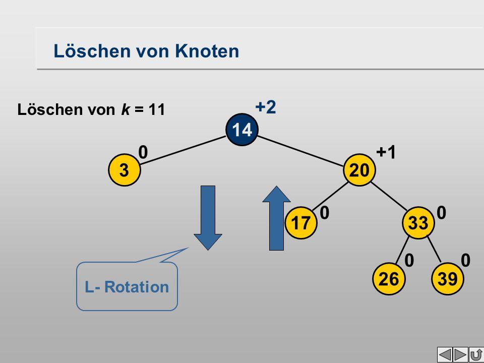 Löschen von Knoten 14 3 0 2639 17 20 33 00 00 +1 +2 Löschen von k = 11 L- Rotation