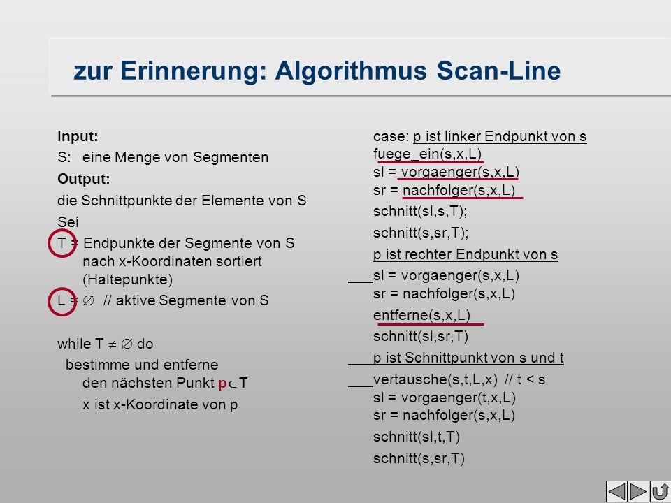 zur Erinnerung: Algorithmus Scan-Line Input: S: eine Menge von Segmenten Output: die Schnittpunkte der Elemente von S Sei T = Endpunkte der Segmente von S nach x-Koordinaten sortiert (Haltepunkte) L =  // aktive Segmente von S while T   do bestimme und entferne den nächsten Punkt p  T x ist x-Koordinate von p case: p ist linker Endpunkt von s fuege_ein(s,x,L) sl = vorgaenger(s,x,L) sr = nachfolger(s,x,L) schnitt(sl,s,T); schnitt(s,sr,T); p ist rechter Endpunkt von s sl = vorgaenger(s,x,L) sr = nachfolger(s,x,L) entferne(s,x,L) schnitt(sl,sr,T) p ist Schnittpunkt von s und t vertausche(s,t,L,x) // t < s sl = vorgaenger(t,x,L) sr = nachfolger(s,x,L) schnitt(sl,t,T) schnitt(s,sr,T)