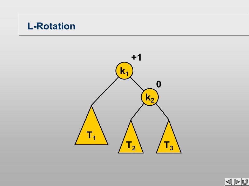 L-Rotation T1T1 T2T2 T3T3 k1k1 k2k2 0 +1