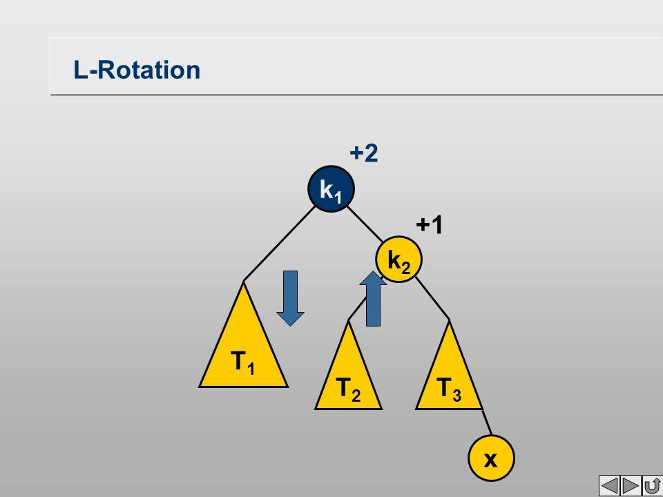 L-Rotation T1T1 T2T2 T3T3 k1k1 k2k2 x +1 +2