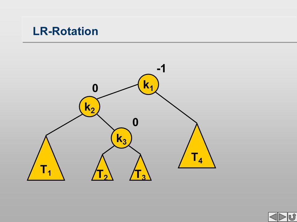 LR-Rotation T1T1 k2k2 k1k1 0 T3T3 T4T4 k3k3 T2T2 0