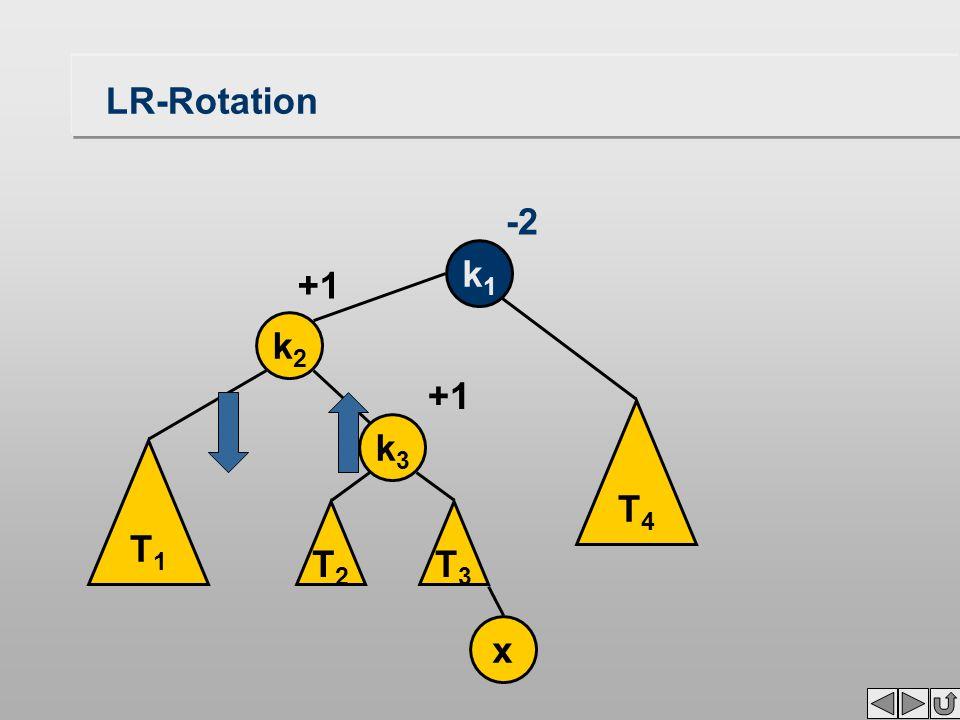 LR-Rotation k1k1 -2 T4T4 T1T1 k2k2 x +1 T3T3 k3k3 T2T2