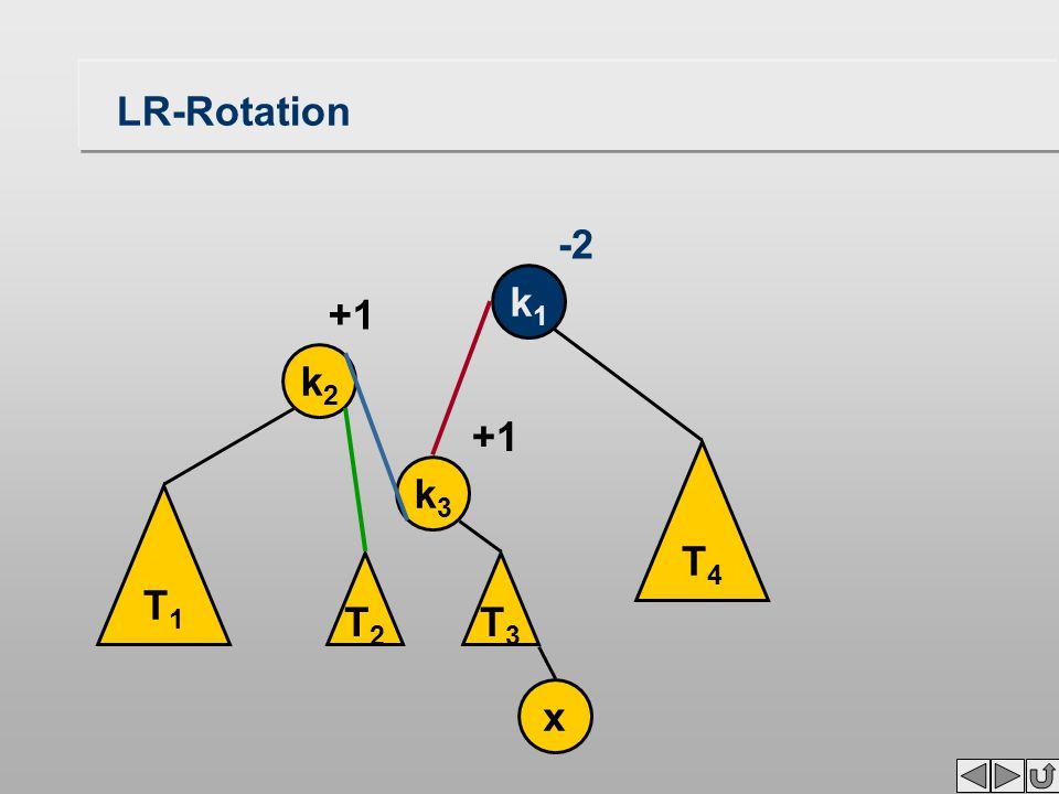LR-Rotation T1T1 k2k2 k1k1 x +1 -2 T3T3 T4T4 k3k3 T2T2 +1
