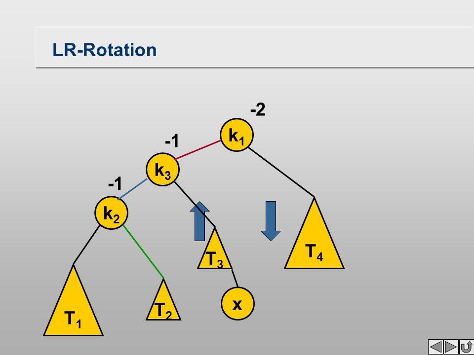 LR-Rotation k1k1 -2 T4T4 T1T1 k2k2 x T3T3 k3k3 T2T2
