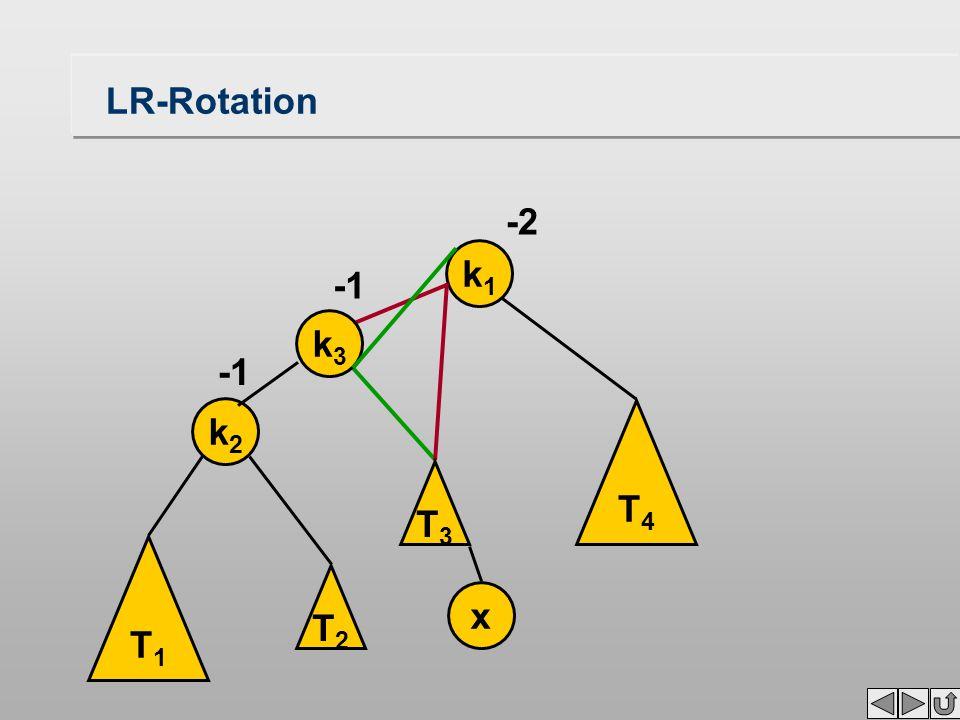 LR-Rotation k1k1 -2 T1T1 k2k2 x T3T3 T4T4 k3k3 T2T2