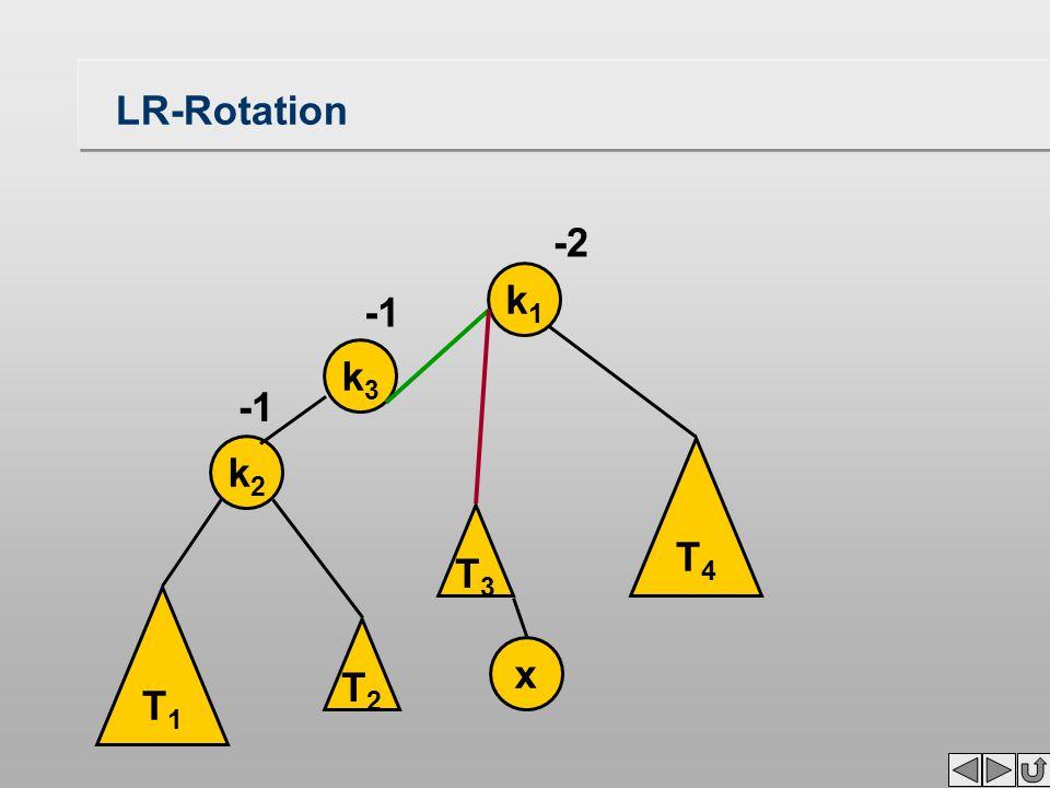 LR-Rotation T1T1 k2k2 k1k1 x -2 T3T3 T4T4 k3k3 T2T2