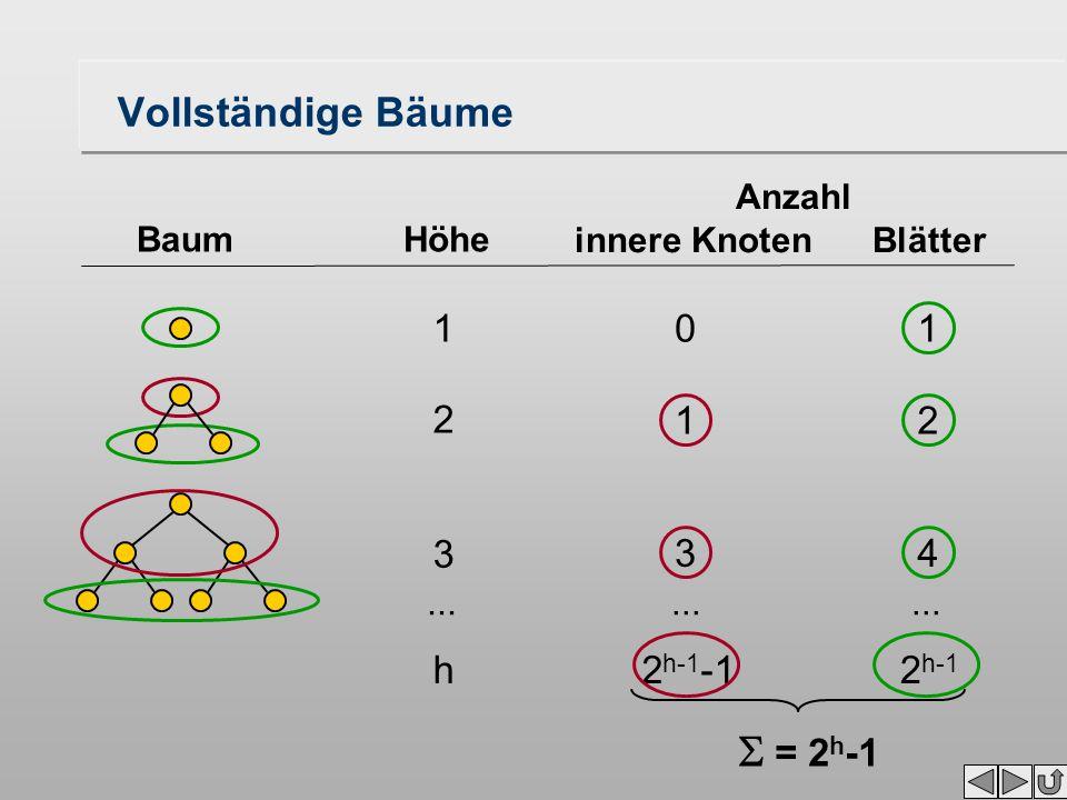 Vollständige Bäume BaumHöhe Anzahl innere Knoten Blätter 1 3 0 1 3 1 2 4 h2 h-1 -12 h-1  = 2 h -1...