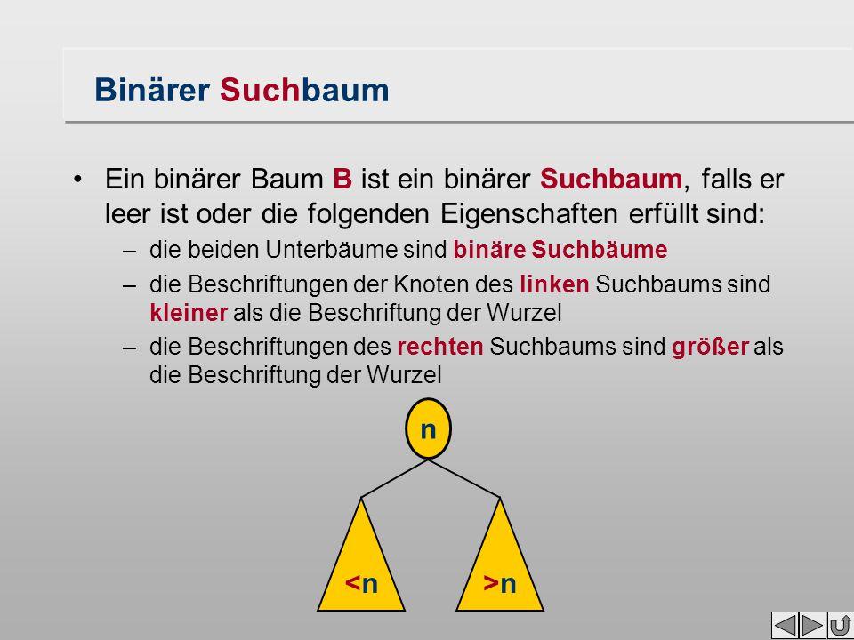 Binärer Suchbaum Ein binärer Baum B ist ein binärer Suchbaum, falls er leer ist oder die folgenden Eigenschaften erfüllt sind: –die beiden Unterbäume sind binäre Suchbäume –die Beschriftungen der Knoten des linken Suchbaums sind kleiner als die Beschriftung der Wurzel –die Beschriftungen des rechten Suchbaums sind größer als die Beschriftung der Wurzel n <n<n>n>n