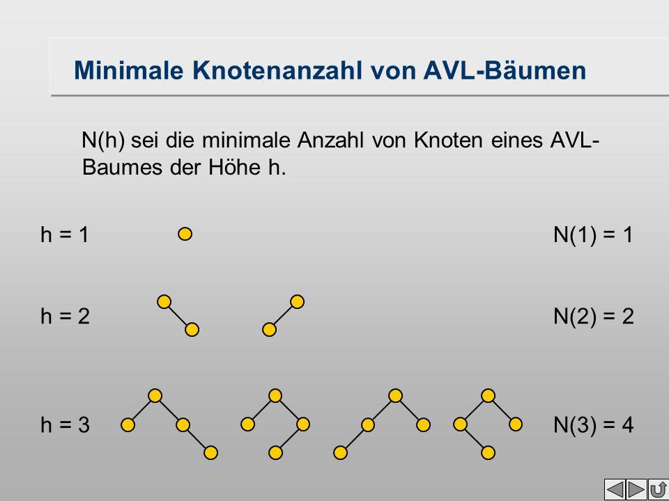 Minimale Knotenanzahl von AVL-Bäumen N(h) sei die minimale Anzahl von Knoten eines AVL- Baumes der Höhe h. h = 1N(1) = 1 h = 2N(2) = 2 h = 3N(3) = 4