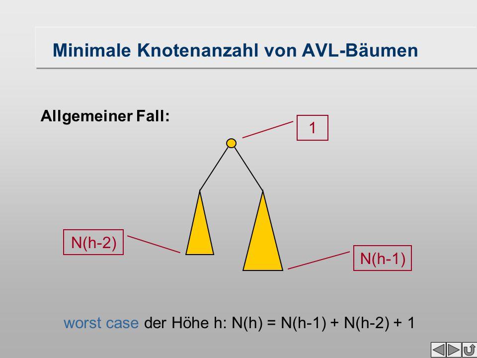 Minimale Knotenanzahl von AVL-Bäumen Allgemeiner Fall: N(h-2) N(h-1) 1 worst case der Höhe h: N(h) = N(h-1) + N(h-2) + 1