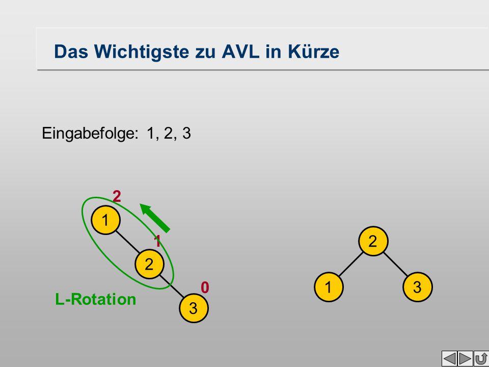 Das Wichtigste zu AVL in Kürze Eingabefolge: 1, 2, 3 1 2 3 2 13 0 1 2 L-Rotation