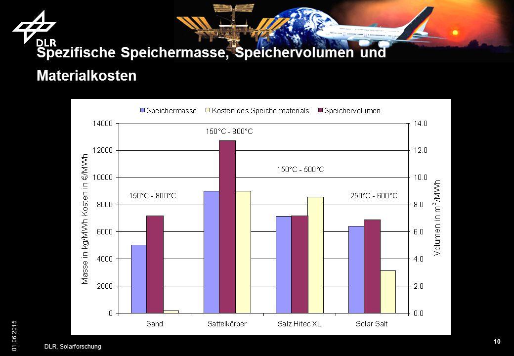 10 01.06.2015 DLR, Solarforschung Spezifische Speichermasse, Speichervolumen und Materialkosten
